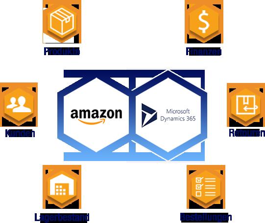 Amazon Schnittstelle Microsoft Dynamics