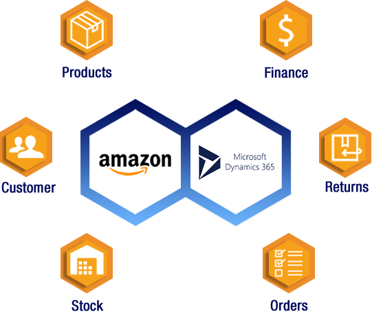 amazon interface